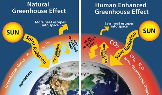 Greenhouse-effect