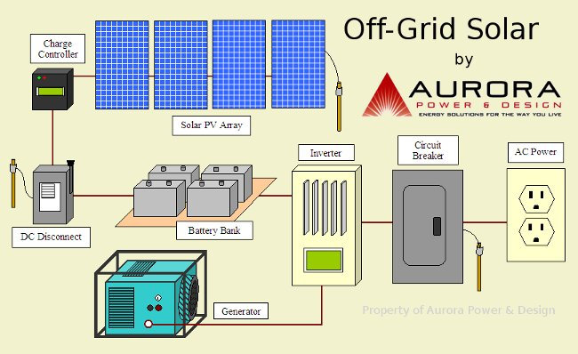 off grid solar powering your horse farm ecoequine off grid solar wiring diagram at bayanpartner.co